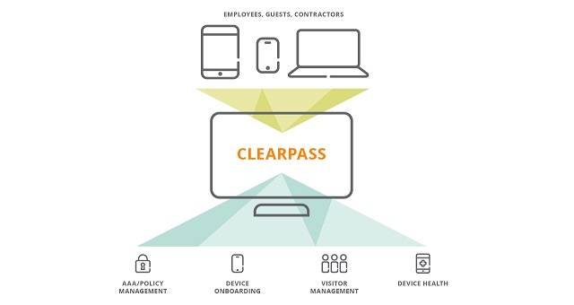 Aruba ClearPass Policy Manager Access Control
