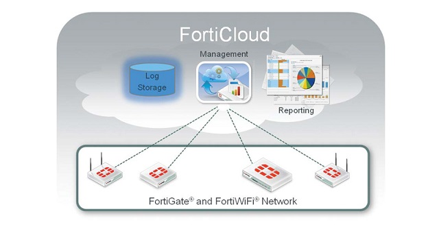 Fortinet FortiCloud FortiAP Manager