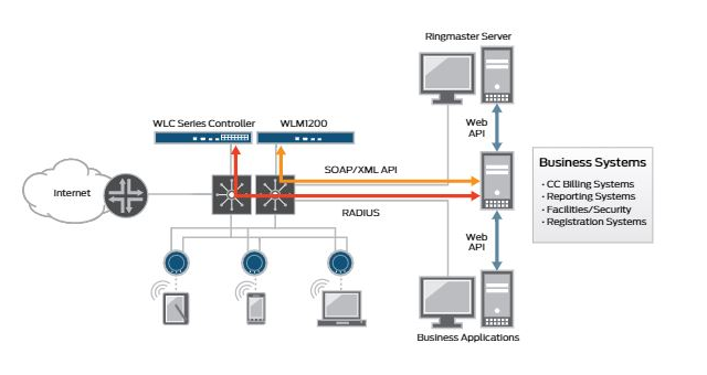 Juniper Networks WLAN Security Management and Hotspot System SmartPass