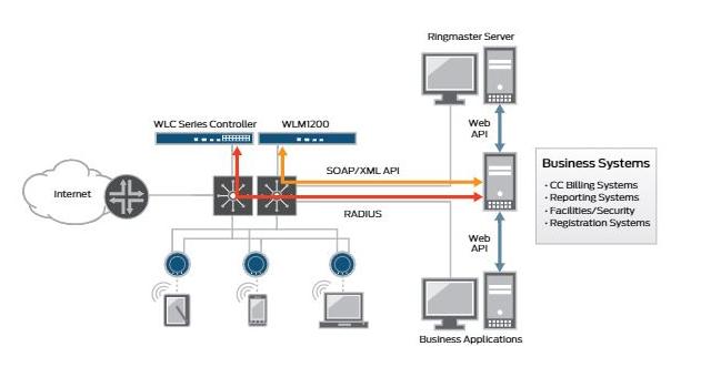 Juniper Networks WLAN Security Management and Hotspot System SmartPass
